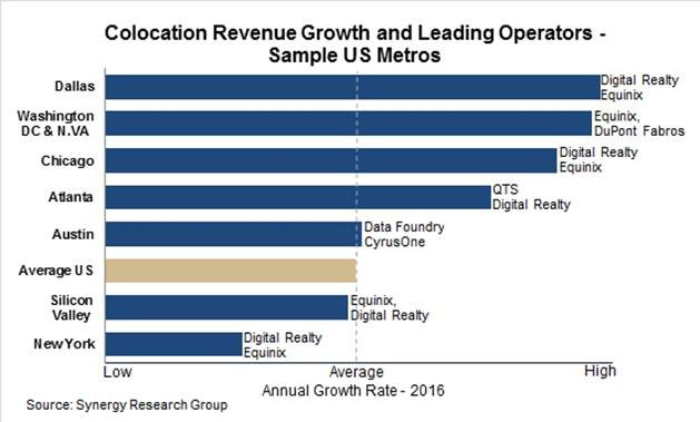 Colocation revenue growth and leading operators