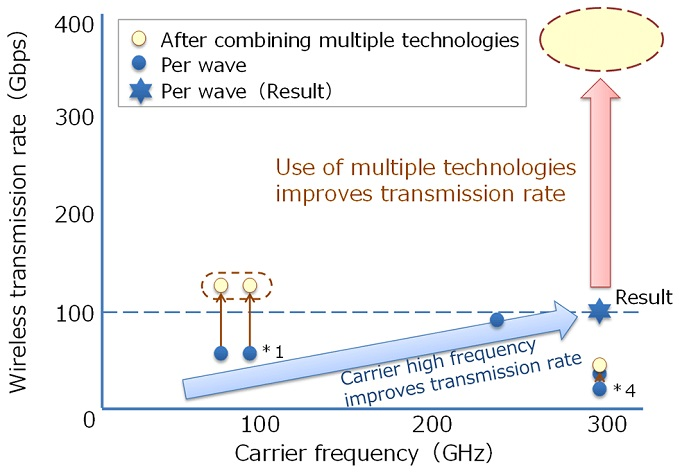 NTT and Tokyo wireless transmission graph 680 width