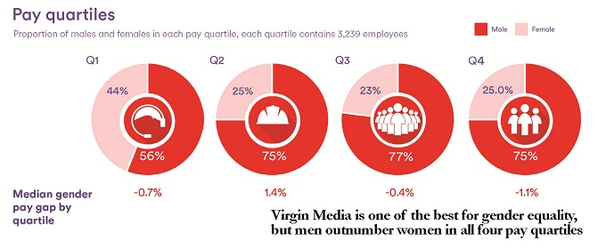 women in telco stats
