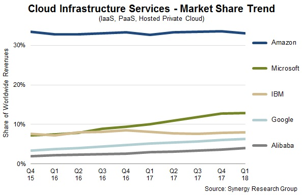 Cloud infrastructure services Q118 Synergy