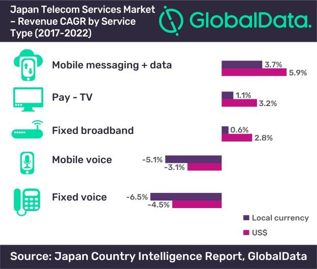 GlobalData Japan Graph