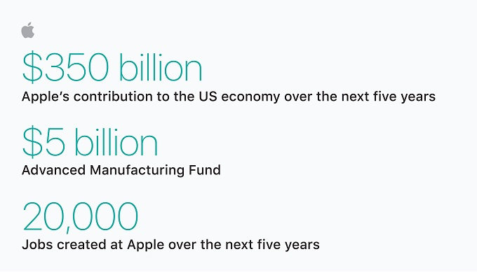 APPLE RETURNS: Tech Giant INVESTS $350 BILLION in USA, Creates 20000 JOBS