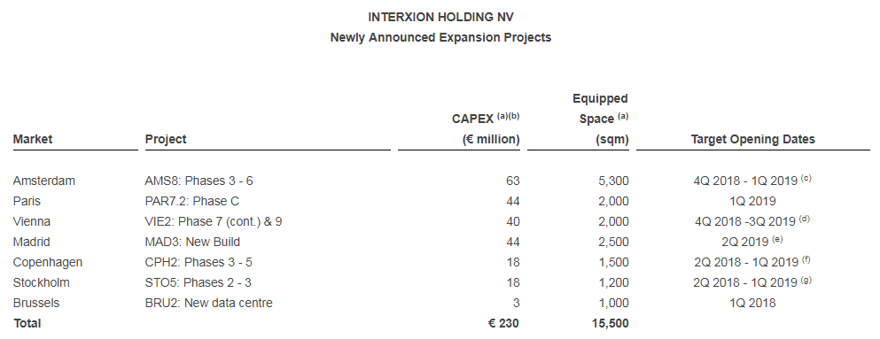 Interxion expansion projects