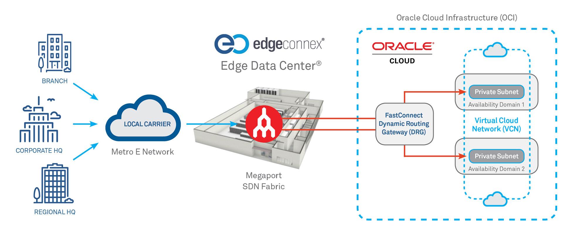 EDC - Oracle