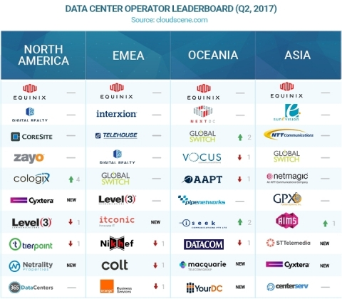 Cloudscene_Top_Data_Center_Operators_-_Q2_Leaderboard