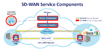 MEF-SD-WAN small.png