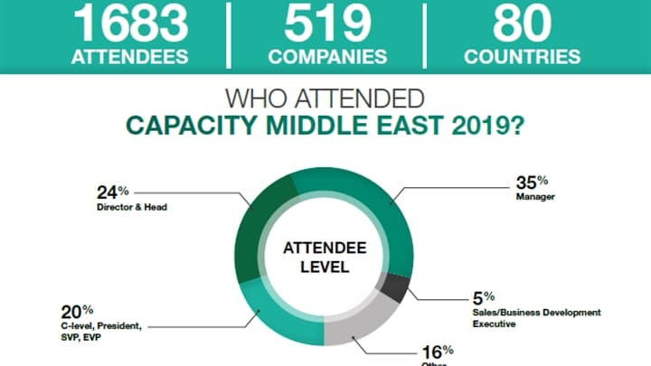 Capacity Middle East Delegates